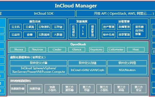 浪潮数据中心管理平台InCloud Manager